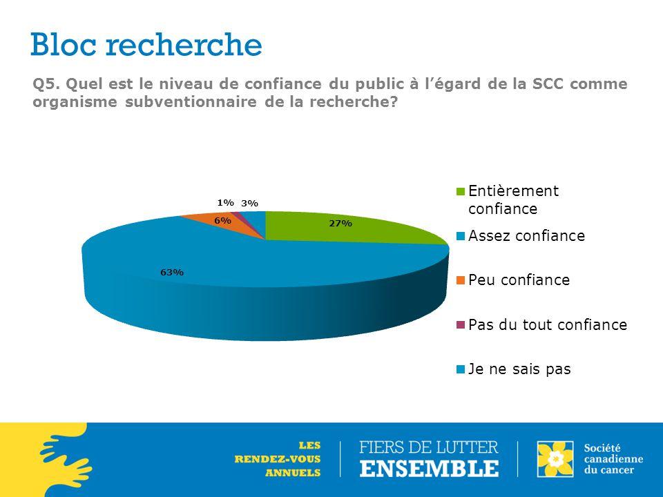 Q5. Quel est le niveau de confiance du public à l'égard de la SCC comme organisme subventionnaire de la recherche? Bloc recherche
