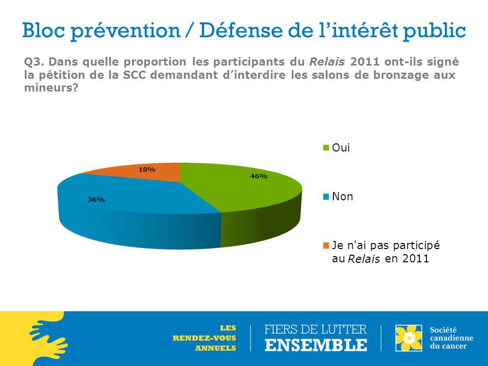 Q3. Dans quelle proportion les participants du Relais 2011 ont-ils signé la pétition de la SCC demandant d'interdire les salons de bronzage aux mineur