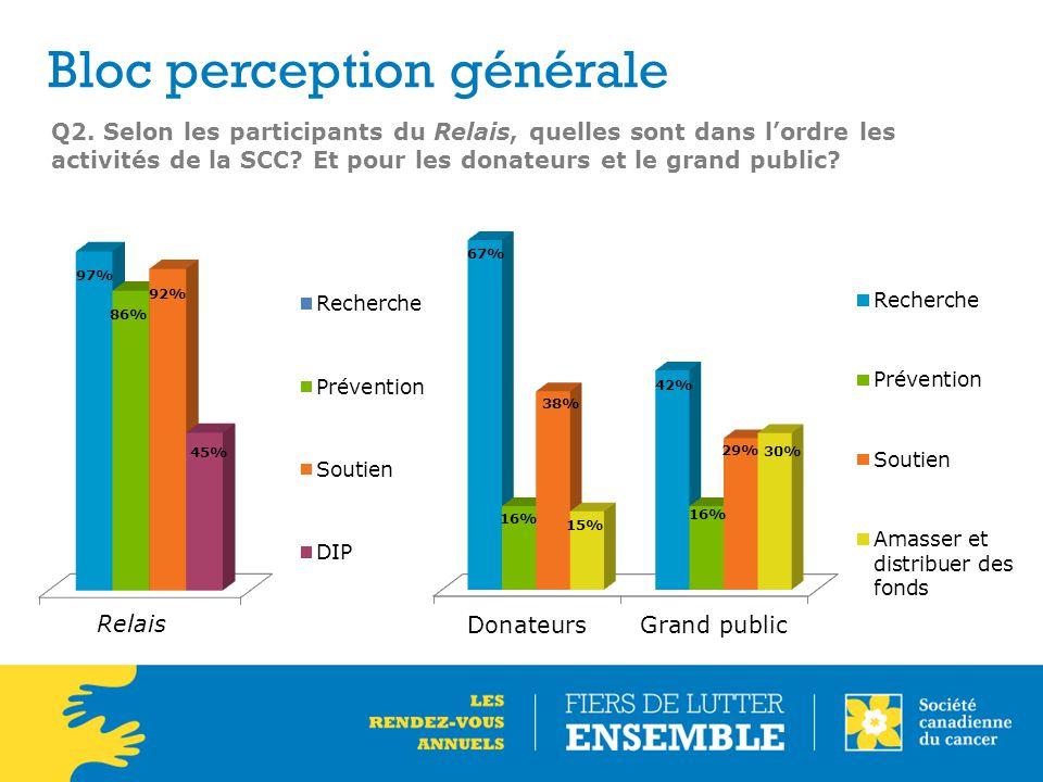 Q2.Selon les participants du Relais, quelles sont dans l'ordre les activités de la SCC.