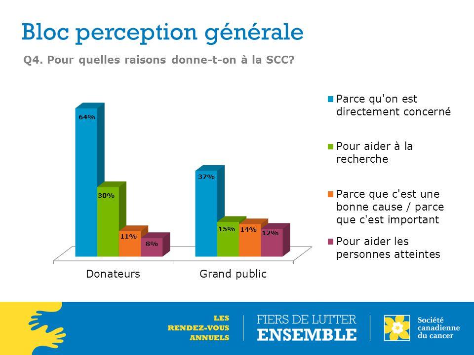 Q4. Pour quelles raisons donne-t-on à la SCC? Bloc perception générale