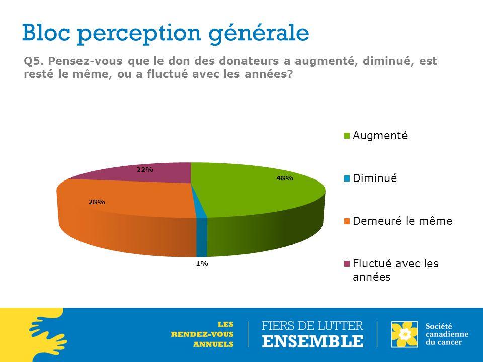 Q5. Pensez-vous que le don des donateurs a augmenté, diminué, est resté le même, ou a fluctué avec les années? Bloc perception générale