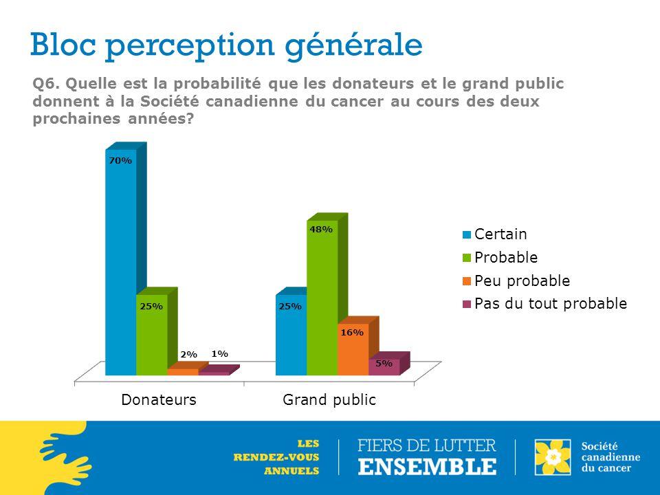 Q6. Quelle est la probabilité que les donateurs et le grand public donnent à la Société canadienne du cancer au cours des deux prochaines années? Bloc