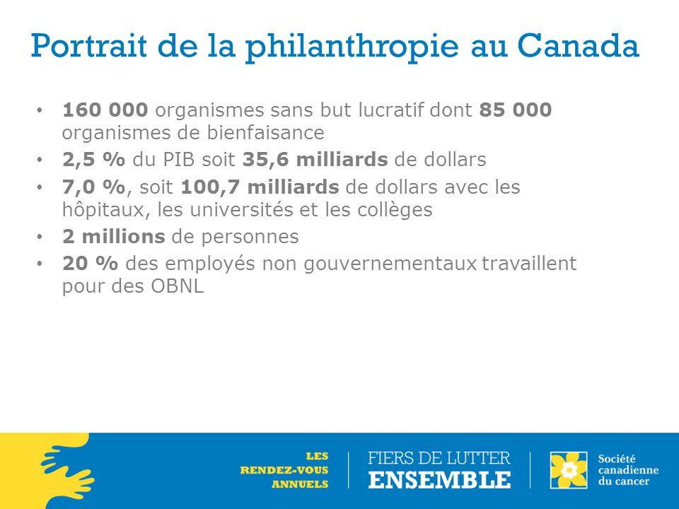 160 000 organismes sans but lucratif dont 85 000 organismes de bienfaisance 2,5 % du PIB soit 35,6 milliards de dollars 7,0 %, soit 100,7 milliards de dollars avec les hôpitaux, les universités et les collèges 2 millions de personnes 20 % des employés non gouvernementaux travaillent pour des OBNL Portrait de la philanthropie au Canada