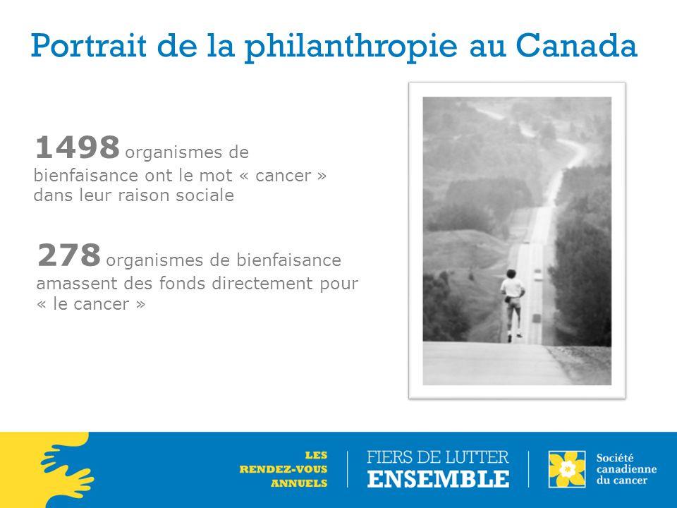 1498 organismes de bienfaisance ont le mot « cancer » dans leur raison sociale 278 organismes de bienfaisance amassent des fonds directement pour « le cancer »