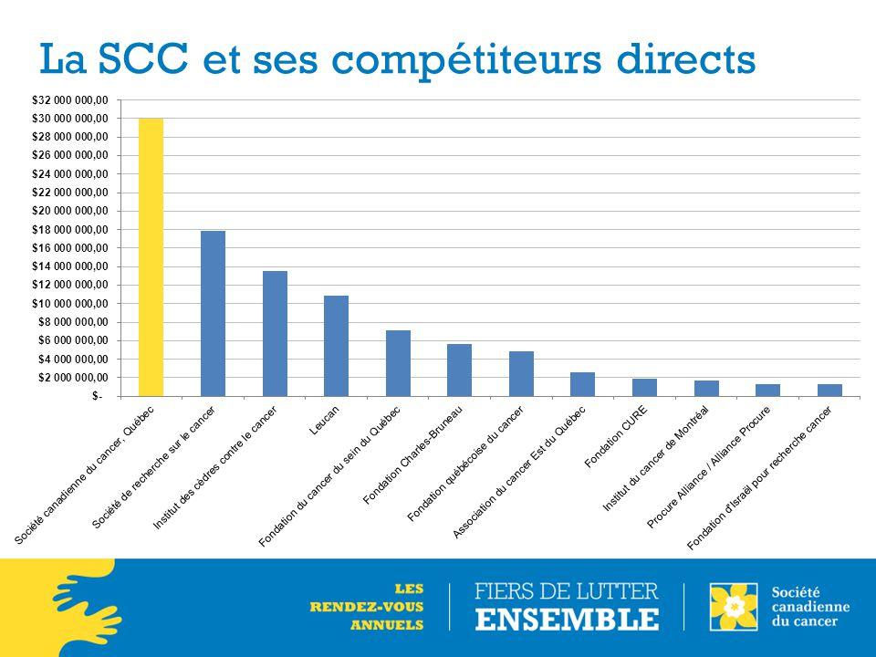 La SCC et ses compétiteurs directs