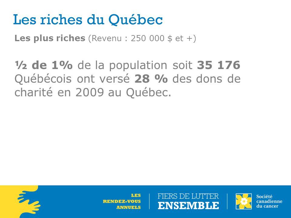 Les riches du Québec Les plus riches (Revenu : 250 000 $ et +) ½ de 1% de la population soit 35 176 Québécois ont versé 28 % des dons de charité en 2009 au Québec.