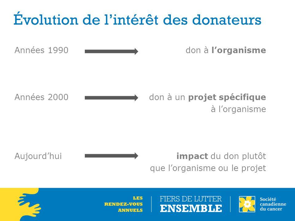 Évolution de l'intérêt des donateurs Années 1990 don à l'organisme Années 2000don à un projet spécifique à l'organisme Aujourd'huiimpact du don plutôt que l'organisme ou le projet