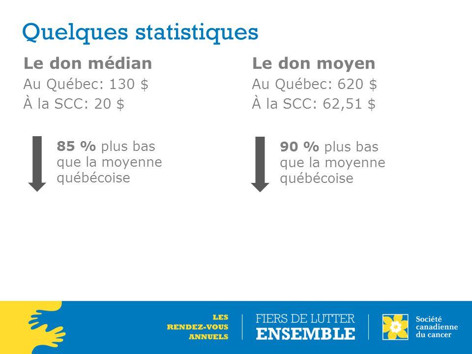 Quelques statistiques Le don médian Au Québec: 130 $ À la SCC: 20 $ Le don moyen Au Québec: 620 $ À la SCC: 62,51 $ 85 % plus bas que la moyenne québécoise 90 % plus bas que la moyenne québécoise