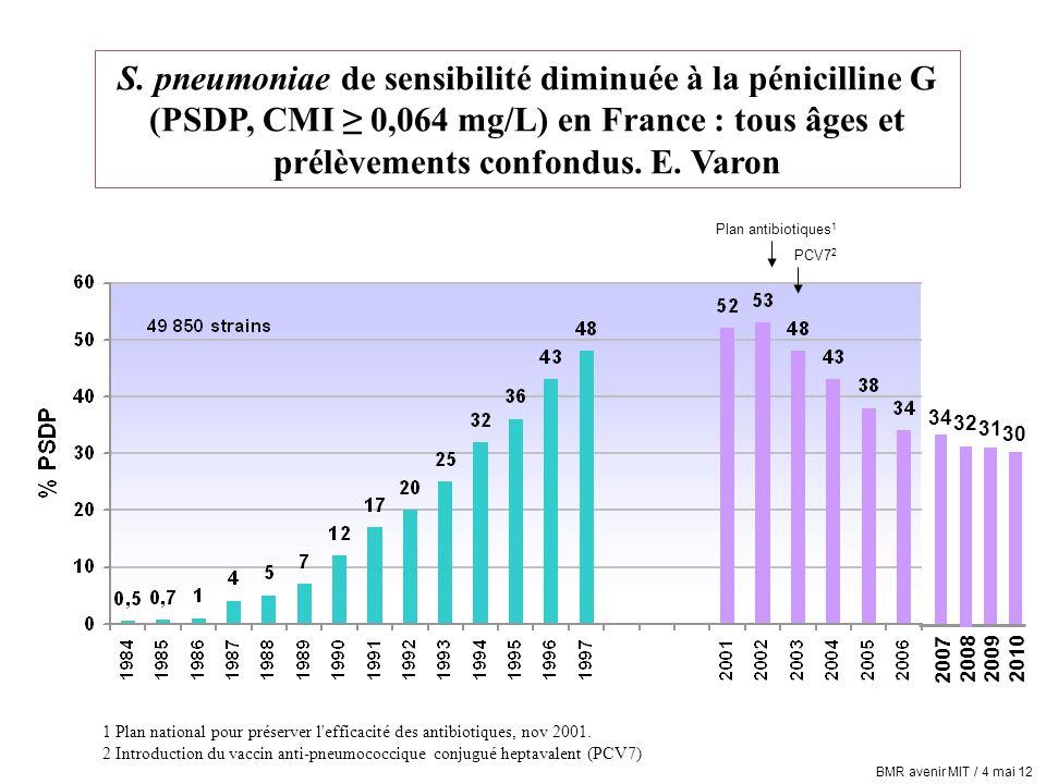Plan antibiotiques 1 PCV7 2 S. pneumoniae de sensibilité diminuée à la pénicilline G (PSDP, CMI ≥ 0,064 mg/L) en France : tous âges et prélèvements co