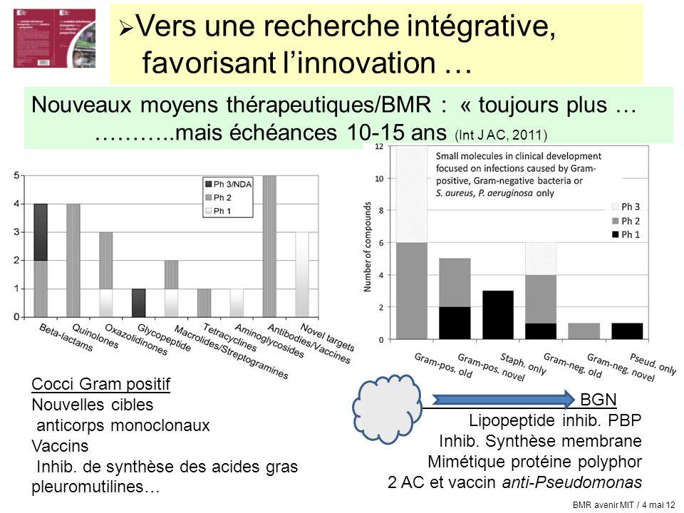  Vers une recherche intégrative, favorisant l'innovation … Nouveaux moyens thérapeutiques/BMR : « toujours plus … ………..mais échéances 10-15 ans (Int