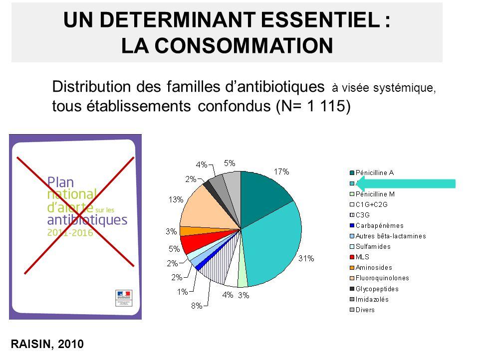 UN DETERMINANT ESSENTIEL : LA CONSOMMATION Distribution des familles d'antibiotiques à visée systémique, tous établissements confondus (N= 1 115) RAIS