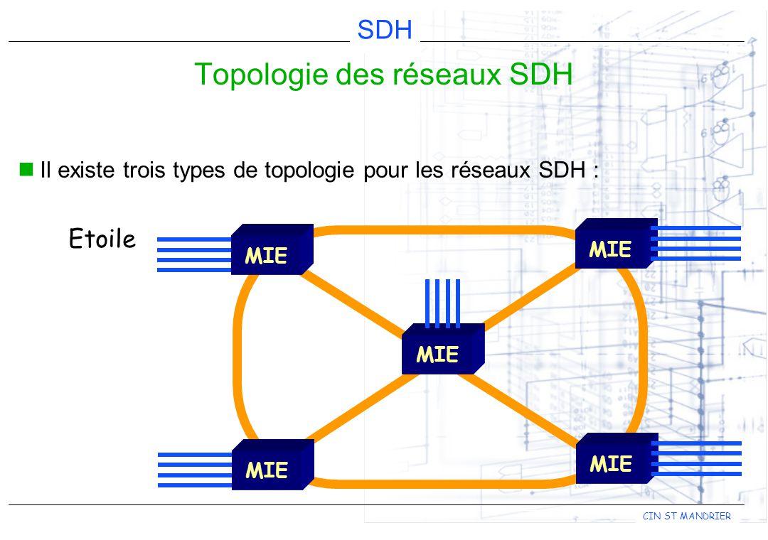 CIN ST MANDRIER SDH Il existe trois types de topologie pour les réseaux SDH : Topologie des réseaux SDH MIE Etoile MIE