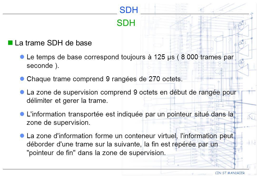 CIN ST MANDRIER SDH La trame SDH de base Le temps de base correspond toujours à 125 µs ( 8 000 trames par seconde ). Chaque trame comprend 9 rangées d