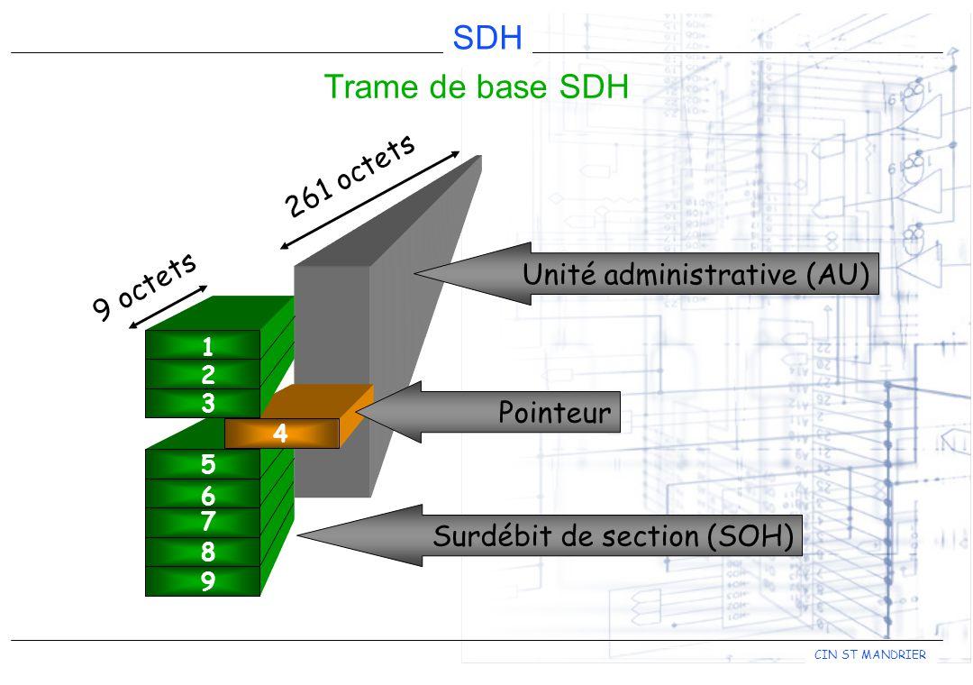 CIN ST MANDRIER SDH Trame de base SDH 1 2 3 5 6 7 8 9 4 Unité administrative (AU) Pointeur 9 octets 261 octets Surdébit de section (SOH)