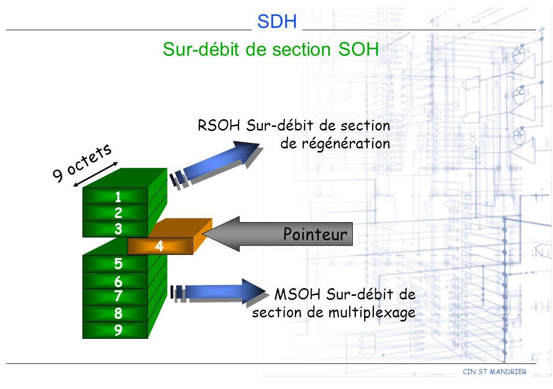 CIN ST MANDRIER SDH Sur-débit de section SOH 1 2 3 5 6 7 8 9 4 Pointeur 9 octets RSOH Sur-débit de section de régénération MSOH Sur-débit de section d
