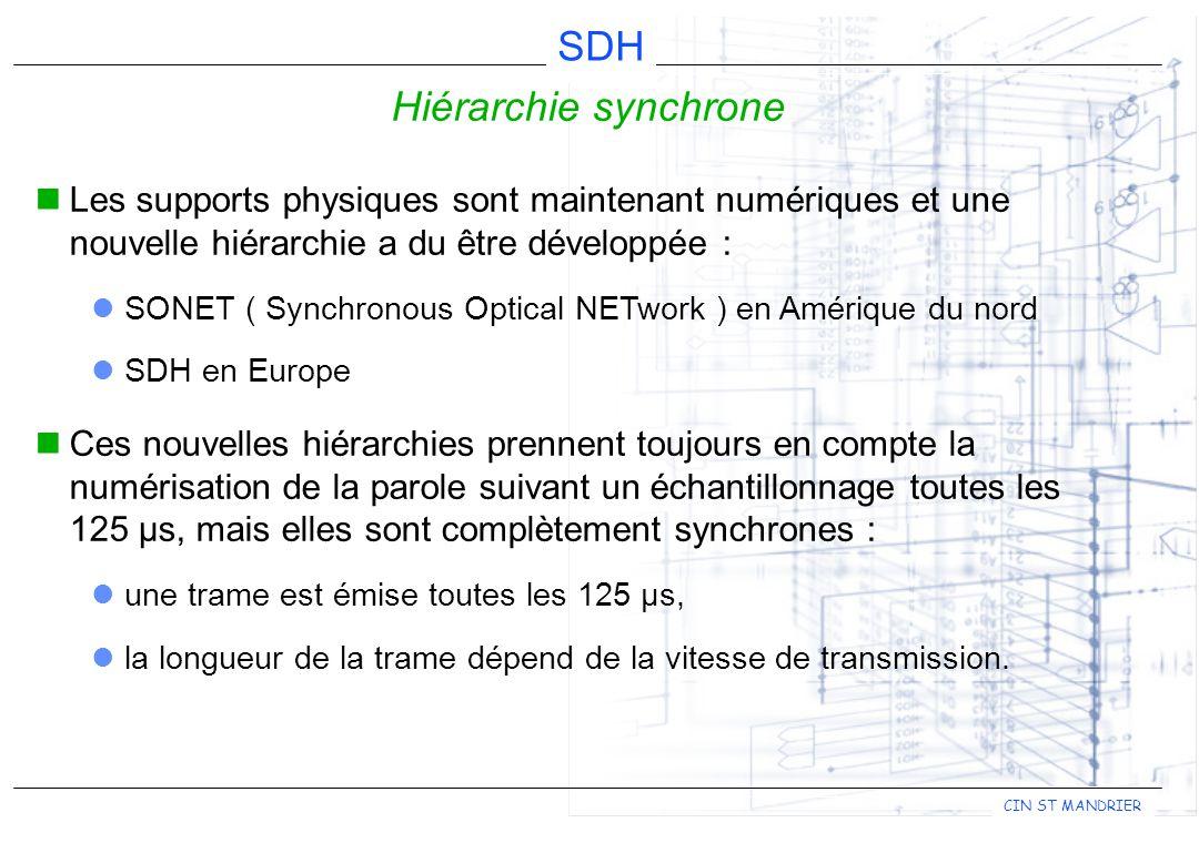 CIN ST MANDRIER SDH Hiérarchie synchrone Les supports physiques sont maintenant numériques et une nouvelle hiérarchie a du être développée : SONET ( S