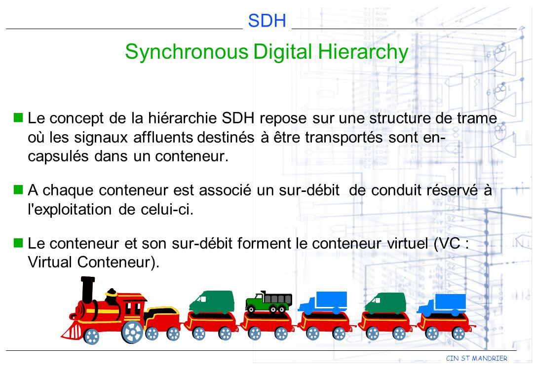 CIN ST MANDRIER SDH Le concept de la hiérarchie SDH repose sur une structure de trame où les signaux affluents destinés à être transportés sont en- ca