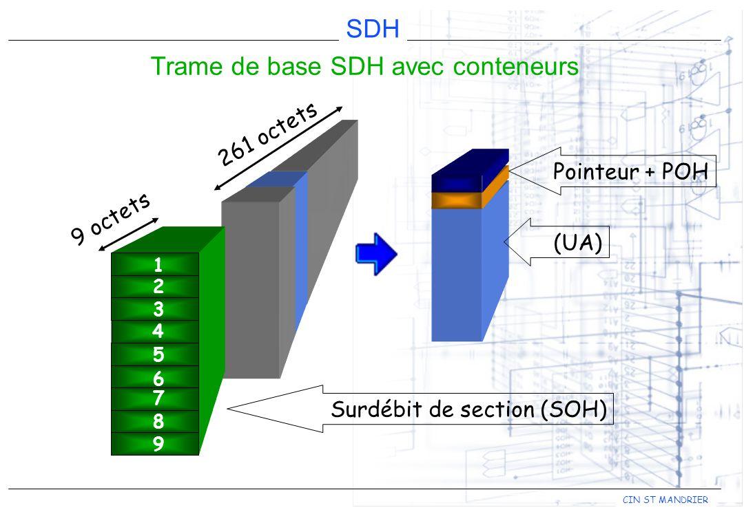 CIN ST MANDRIER SDH Trame de base SDH avec conteneurs 9 octets 261 octets Surdébit de section (SOH) 1 2 3 5 6 7 8 9 4 (UA) Pointeur + POH