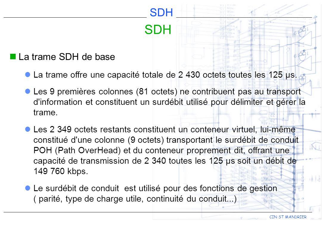 CIN ST MANDRIER SDH La trame SDH de base La trame offre une capacité totale de 2 430 octets toutes les 125 µs. Les 9 premières colonnes (81 octets) ne