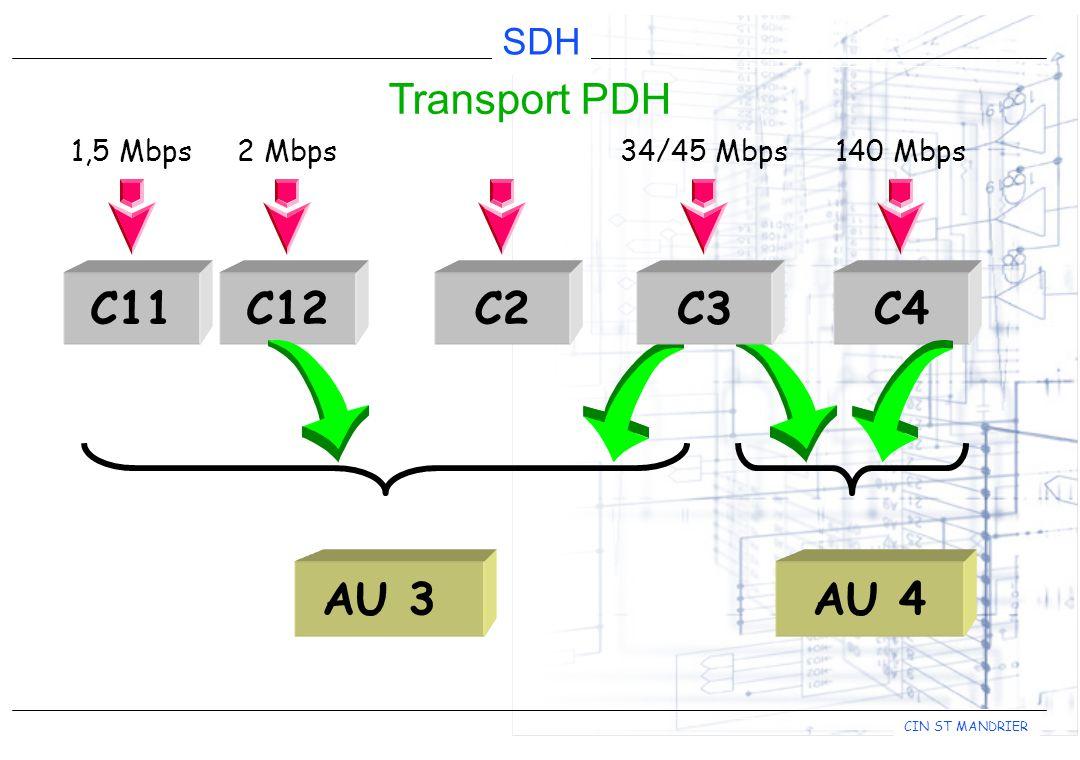 CIN ST MANDRIER SDH Transport PDH 1,5 Mbps34/45 Mbps140 Mbps C11C2C3C4C12 2 Mbps AU 3AU 4