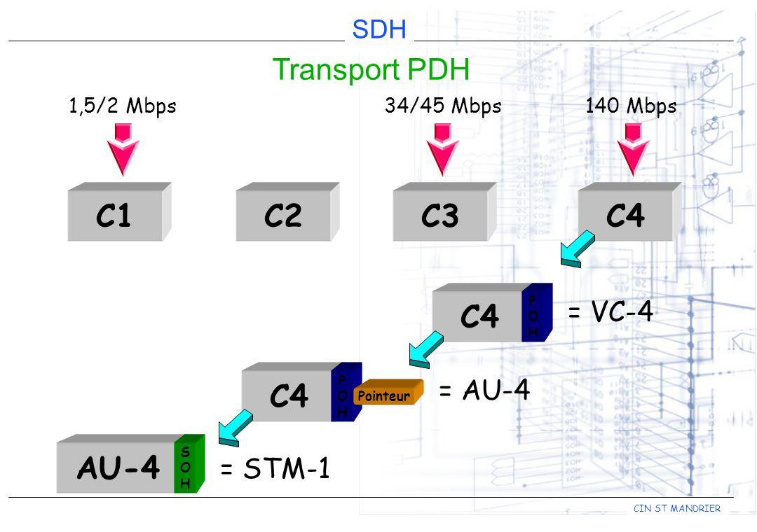 CIN ST MANDRIER SDH Transport PDH C1C2C3C4 1,5/2 Mbps34/45 Mbps140 Mbps C4 POHPOH = VC-4 C4 POHPOH Pointeur = AU-4 AU-4 SOHSOH = STM-1