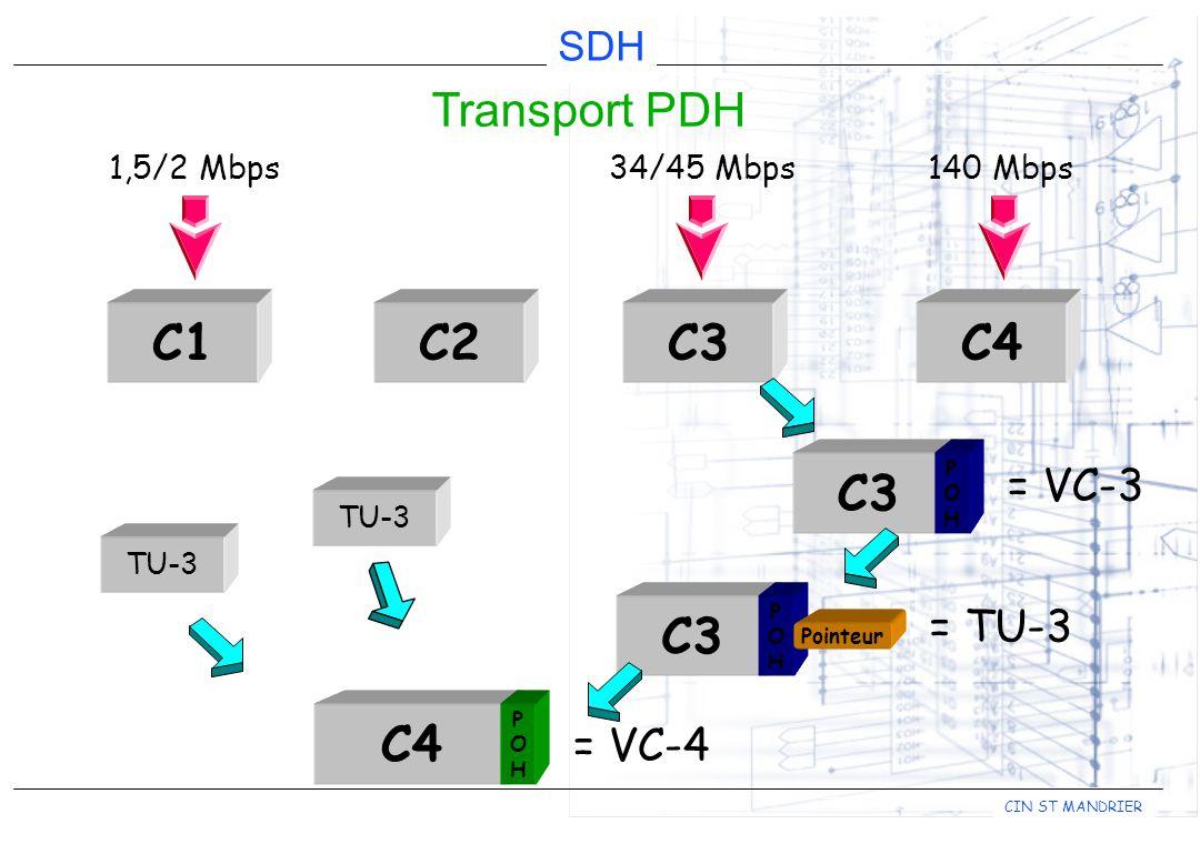 CIN ST MANDRIER SDH Transport PDH C1C2C3C4 1,5/2 Mbps34/45 Mbps140 Mbps C3 POHPOH = VC-3 C3 POHPOH Pointeur = TU-3 C4 POHPOH = VC-4 TU-3