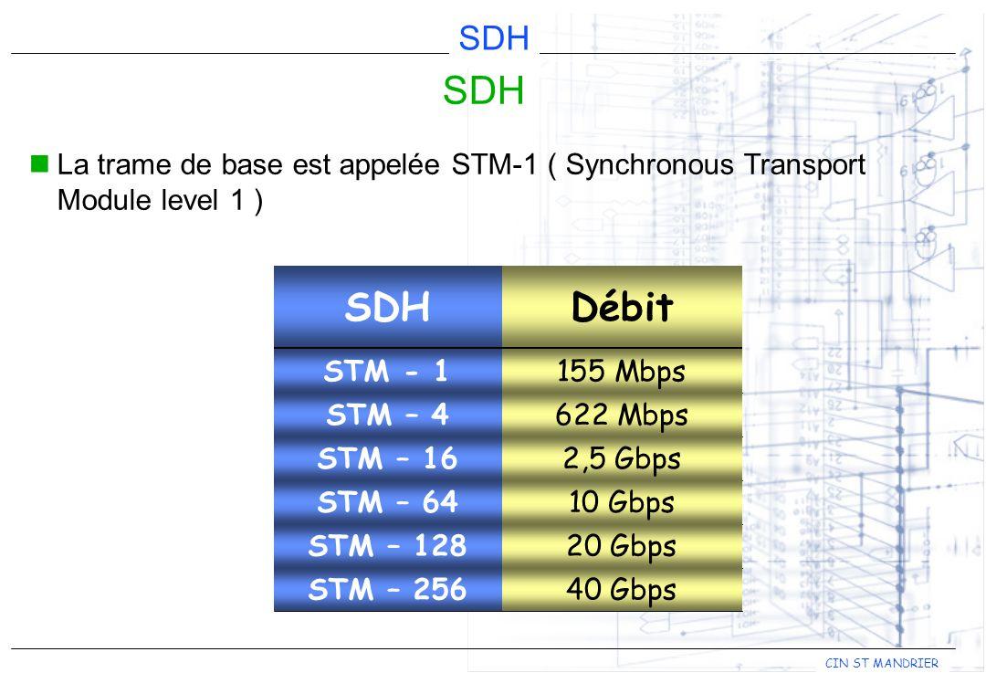 CIN ST MANDRIER SDH La trame de base est appelée STM-1 ( Synchronous Transport Module level 1 ) DébitSDH 155 MbpsSTM - 1 622 MbpsSTM – 4 2,5 GbpsSTM –