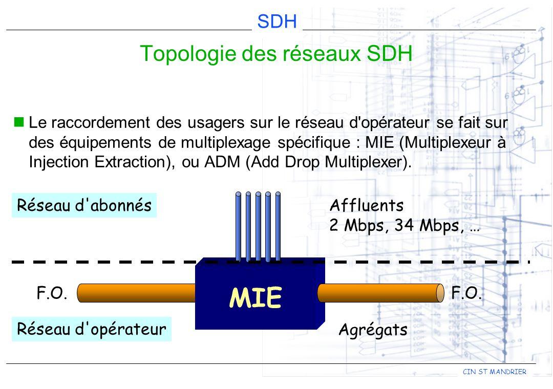 CIN ST MANDRIER SDH Il existe trois types de topologie pour les réseaux SDH : Topologie des réseaux SDH MIE Boucle ou anneau