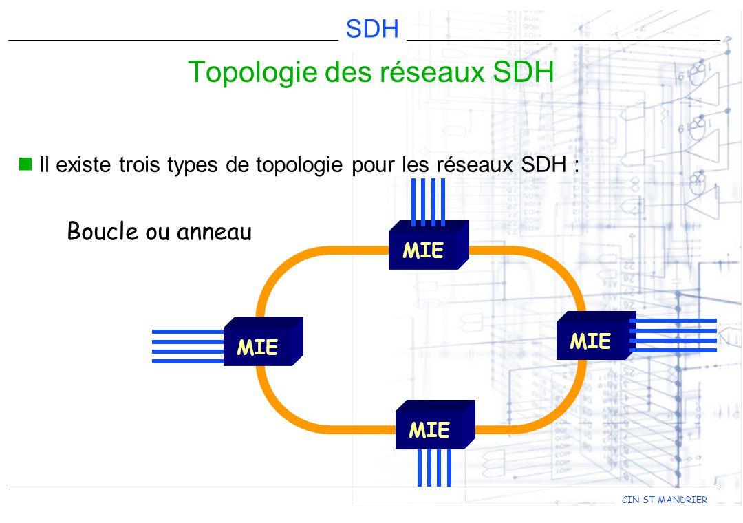 CIN ST MANDRIER SDH Il existe trois types de topologie pour les réseaux SDH : Topologie des réseaux SDH MIE Bus