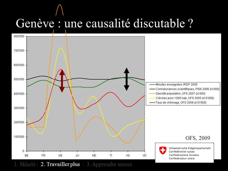 Genève : une causalité discutable 1. Skholè | 2. Travailler plus | 3. Apprendre mieux OFS, 2009
