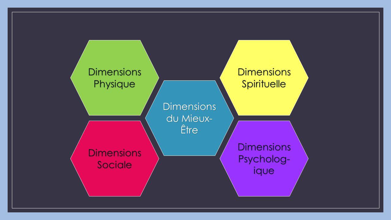 Dimensions du Mieux- Être Dimensions Physique Dimensions Psycholog- ique Dimensions Spirituelle Dimensions Sociale