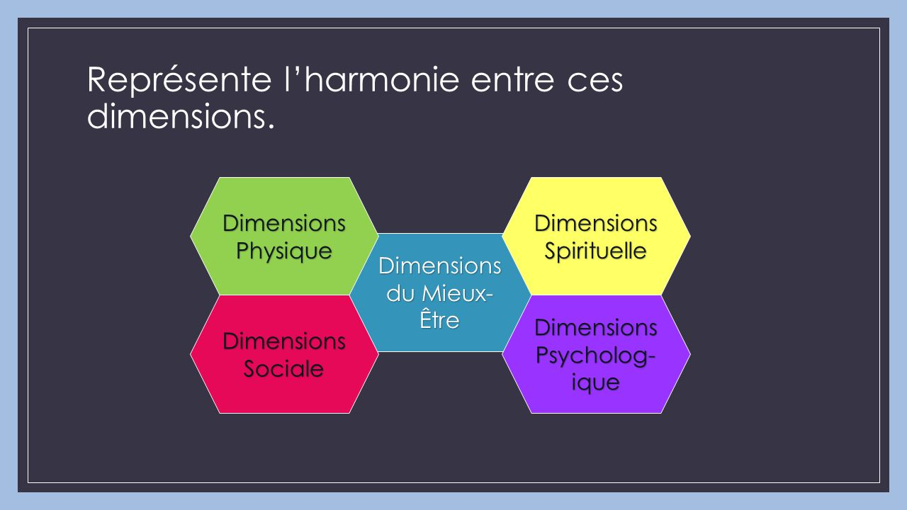 Dimensions du Mieux- Être Dimensions Physique Dimensions Psycholog- ique Dimensions Spirituelle Dimensions Sociale Représente l'harmonie entre ces dim