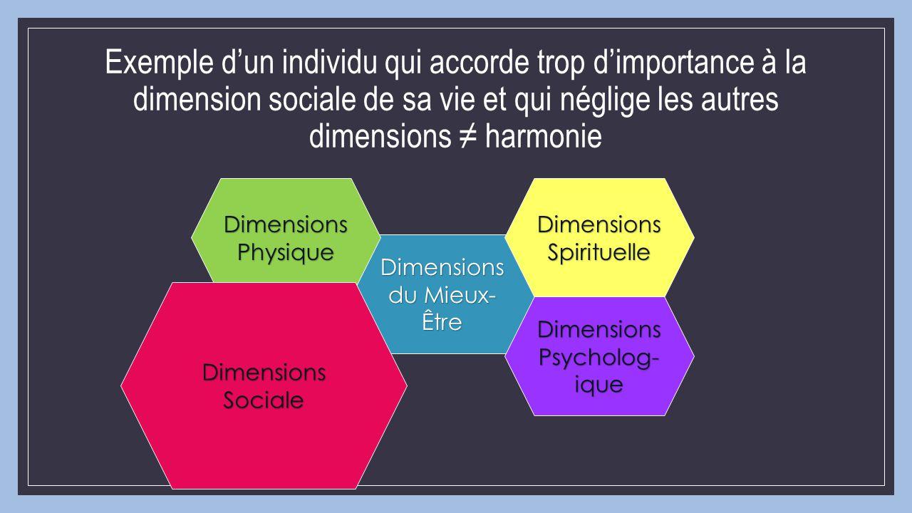 Dimensions du Mieux- Être Dimensions Physique Dimensions Psycholog- ique Dimensions Spirituelle Dimensions Sociale Exemple d'un individu qui accorde t