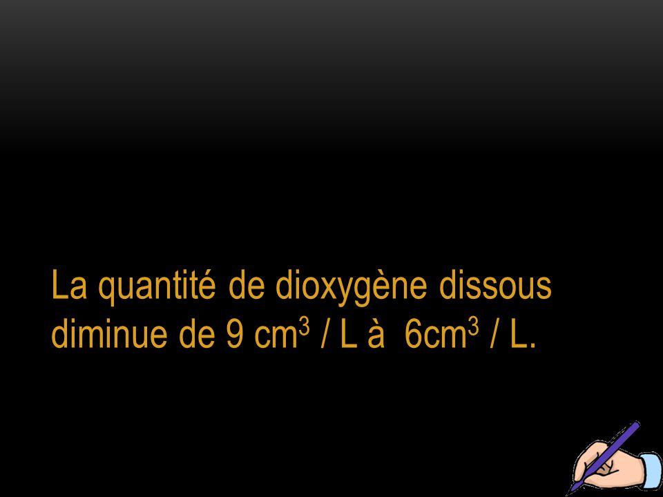 La quantité de dioxygène dissous diminue de 9 cm 3 / L à 6cm 3 / L.