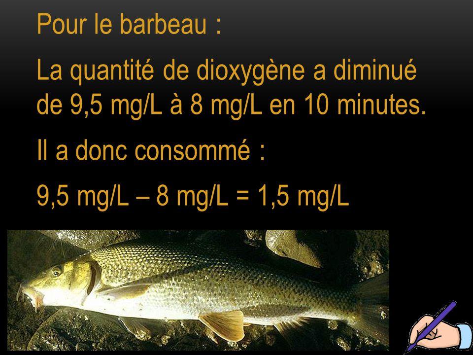 Pour le barbeau : La quantité de dioxygène a diminué de 9,5 mg/L à 8 mg/L en 10 minutes.