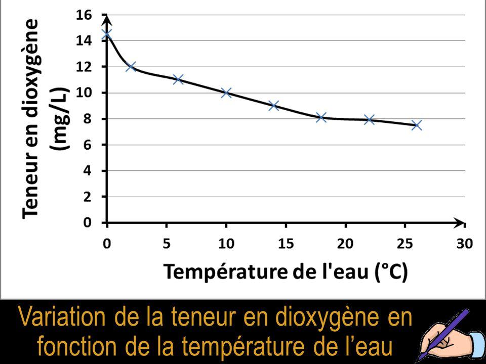 Variation de la teneur en dioxygène en fonction de la température de l'eau