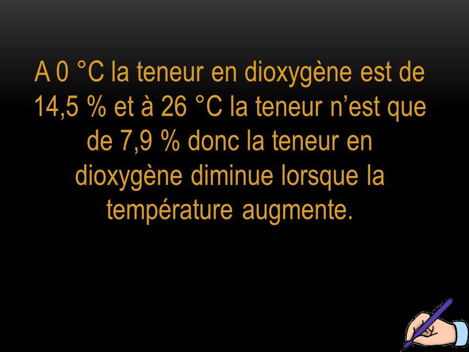 A 0 °C la teneur en dioxygène est de 14,5 % et à 26 °C la teneur n'est que de 7,9 % donc la teneur en dioxygène diminue lorsque la température augmente.