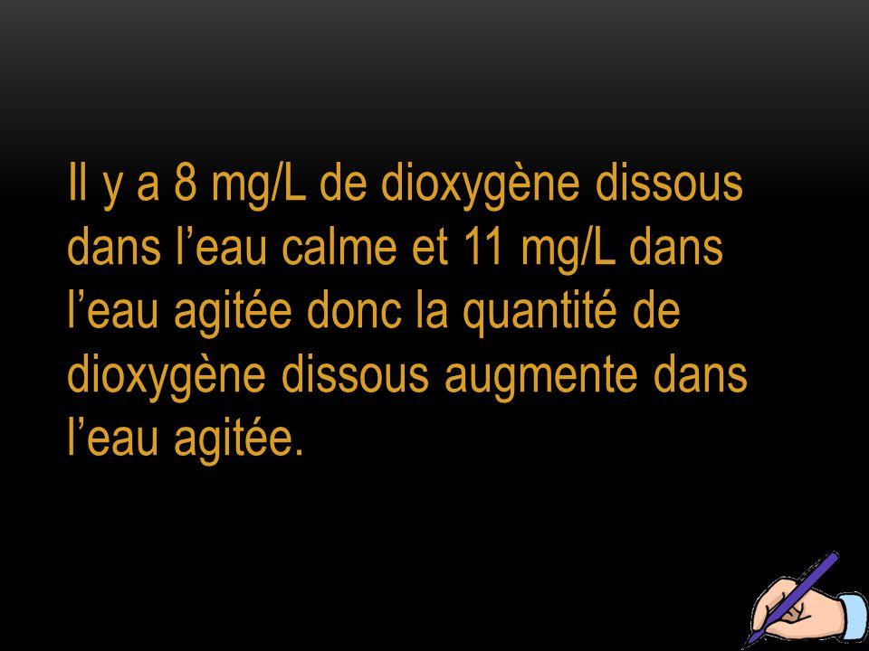 Il y a 8 mg/L de dioxygène dissous dans l'eau calme et 11 mg/L dans l'eau agitée donc la quantité de dioxygène dissous augmente dans l'eau agitée.