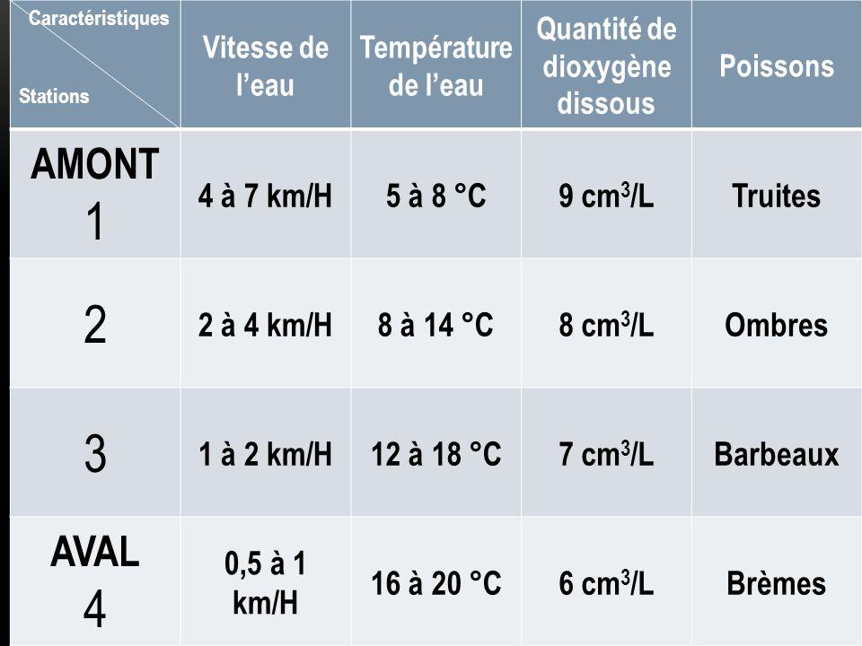 Pour la truite : La quantité de dioxygène a diminué de 9,5 mg/L à 6 mg/L en 10 minutes.