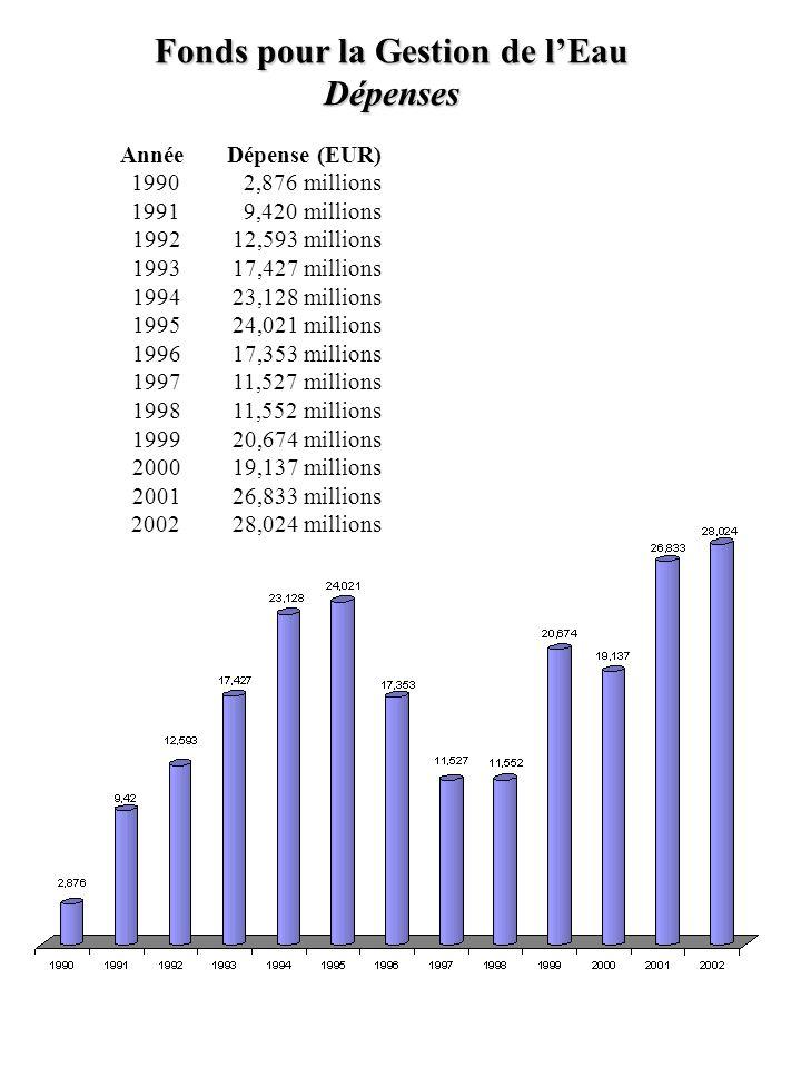 Fonds pour la Gestion de l'Eau Dépenses AnnéeDépense (EUR) 1990 2,876 millions 1991 9,420 millions 1992 12,593 millions 1993 17,427 millions 1994 23,1