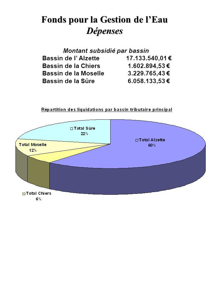 Montant subsidié par bassin Bassin de l' Alzette 17.133.540,01 € Bassin de la Chiers 1.602.894,53 € Bassin de la Moselle 3.229.765,43 € Bassin de la Sûre 6.058.133,53 € Fonds pour la Gestion de l'Eau Dépenses