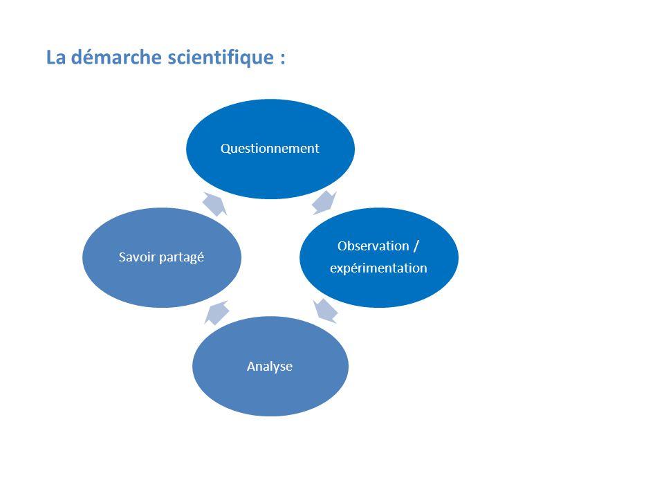 Questionnement Observation / expérimentation AnalyseSavoir partagé La démarche scientifique :