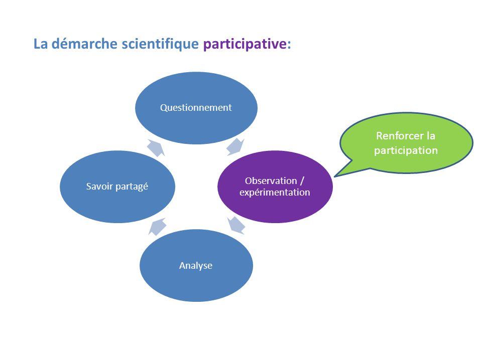 Questionnement Observation / expérimentation AnalyseSavoir partagé Renforcer la participation La démarche scientifique participative: