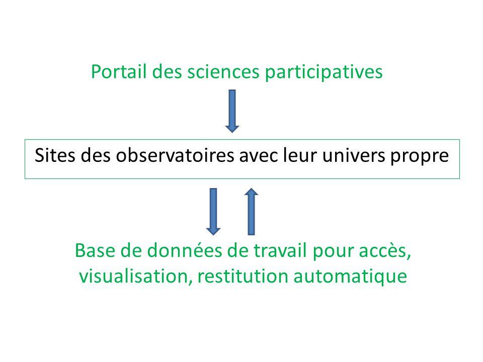 Sites des observatoires avec leur univers propre Portail des sciences participatives Base de données de travail pour accès, visualisation, restitution
