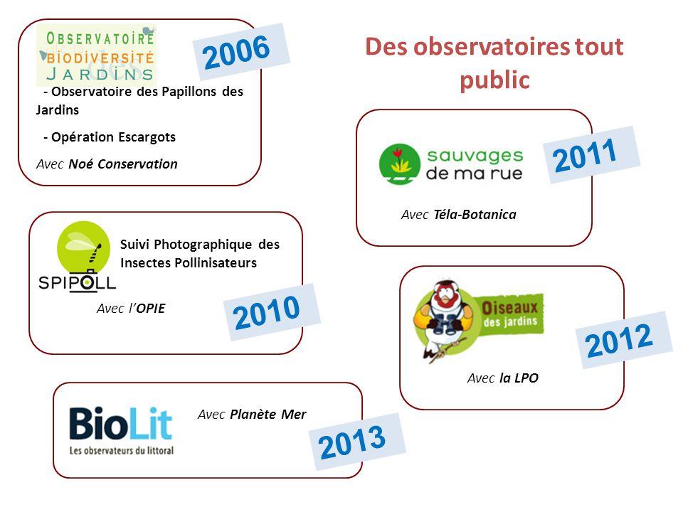 Questionnement Observation / expérimentation AnalyseSavoir partagé Centre collaboratif de ressource sur les SP La démarche scientifique participative: