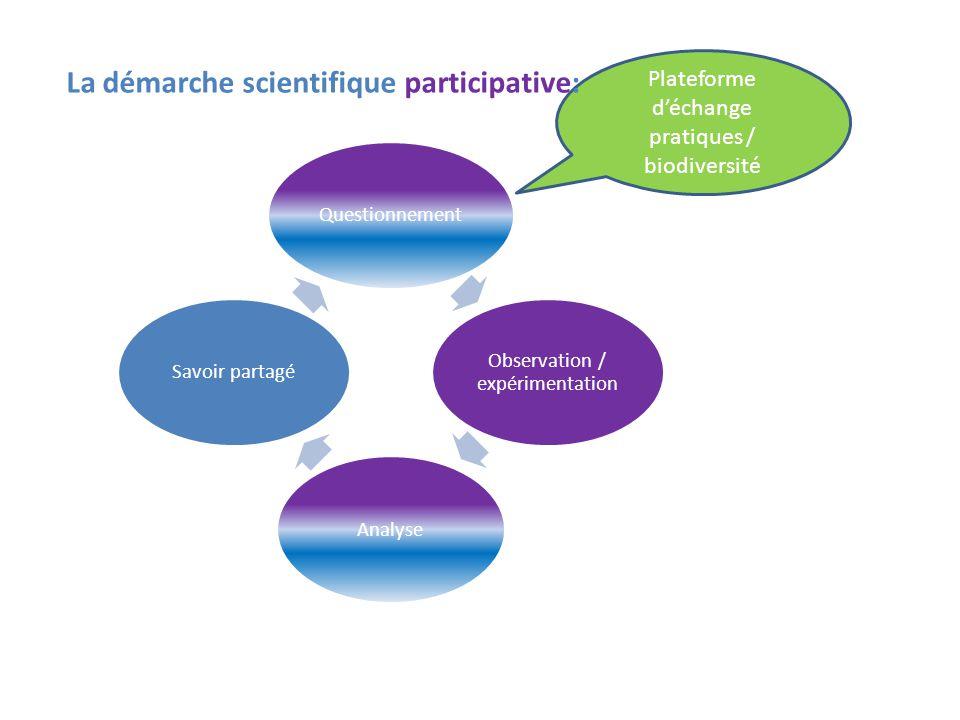 Questionnement Observation / expérimentation AnalyseSavoir partagé Plateforme d'échange pratiques / biodiversité La démarche scientifique participativ