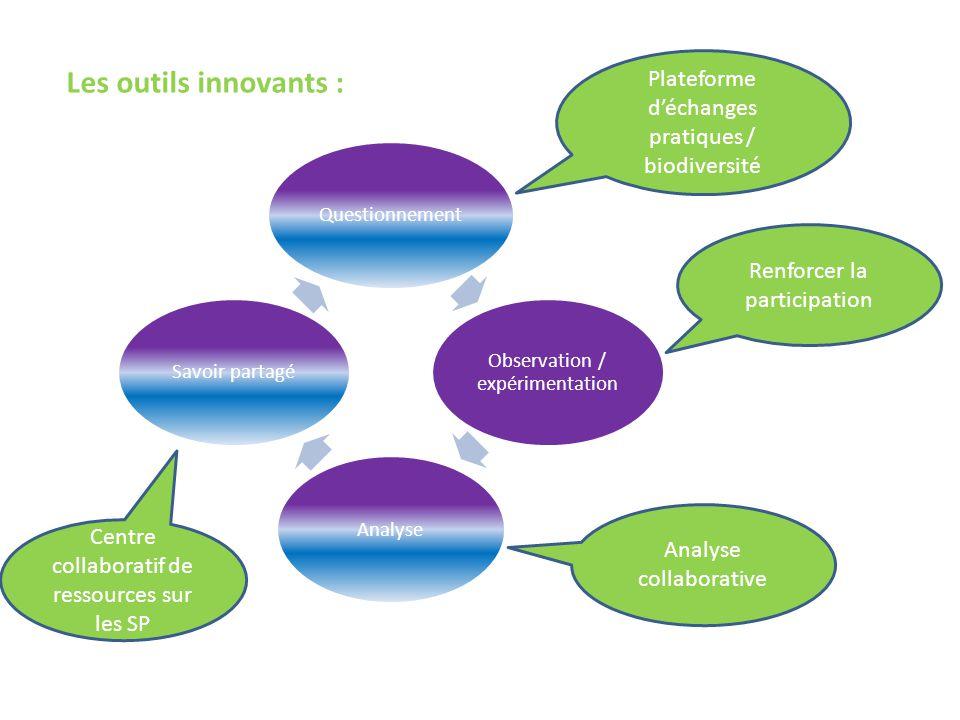 Questionnement Observation / expérimentation AnalyseSavoir partagé Les outils innovants : Centre collaboratif de ressources sur les SP Plateforme d'éc