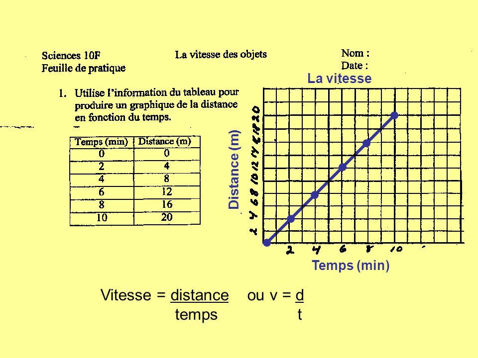 Distance (m) Temps (min) La vitesse Vitesse = distance ou v = d temps t