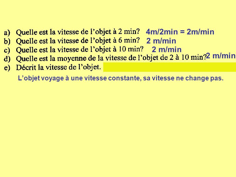 1m/2min = 0.5 m/min 5m/6min = 0.83 m/min 9m/10min = 0.9 m/min (8m/8min = 1 m/min La vitesse varie, elle augmente, et diminue.