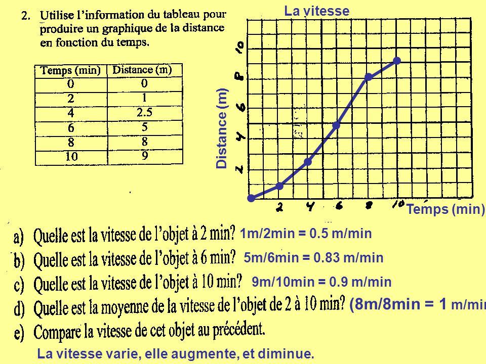 1m/2min = 0.5 m/min 5m/6min = 0.83 m/min 9m/10min = 0.9 m/min (8m/8min = 1 m/min La vitesse varie, elle augmente, et diminue. Distance (m) Temps (min)